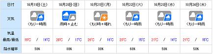 20131018tenki_wn.png