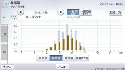 20131019hemsgraph.png