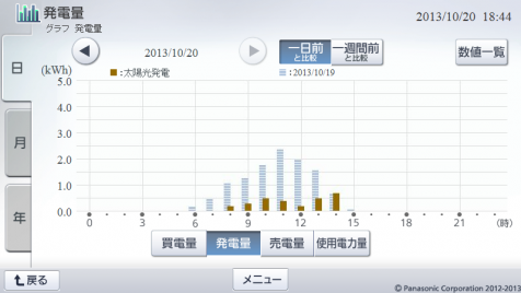 20131020hemsgraph.png