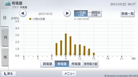 20131021hemsgraph_.png