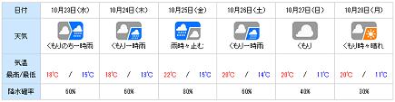 20131022tenki_wn.png