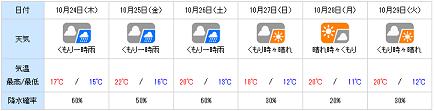 20131023tenki_wn.png