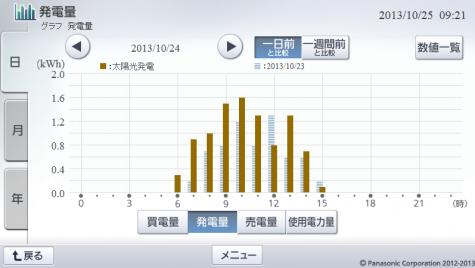 20131024hemsgraph.png