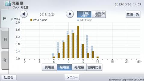20131025hemsgraph.png