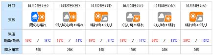 20131025tenki_wn.png