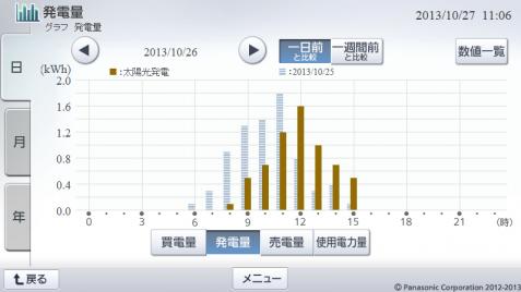 20131026hemsgraph.png