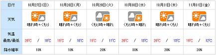 20131026tenki_wn1.png