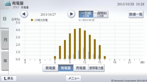 20131027hemsgraph.png