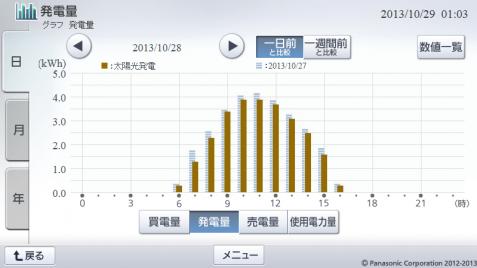 20131028hemsgraph.png