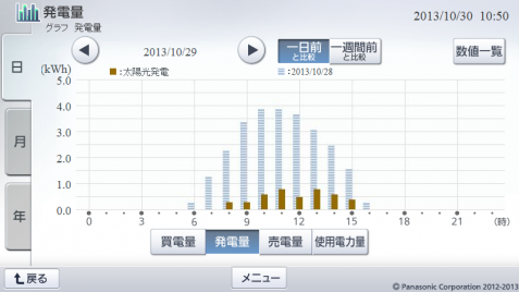 20131029hemsgraph.png