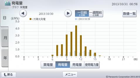 20131030hemsgraph.png
