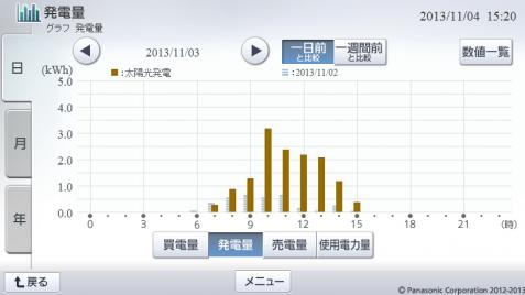 20131103hemsgraph.png