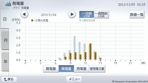 20131104hemsgraph.png
