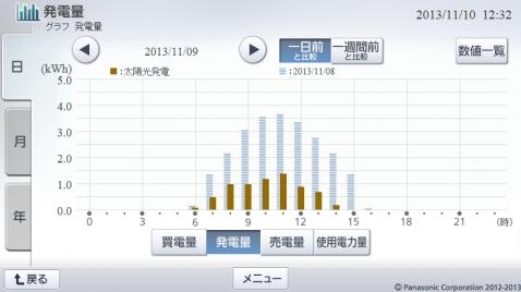 20131109hemsgraph.png