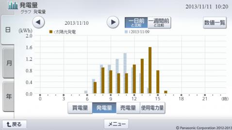 20131110hemsgraph.png