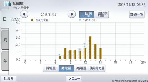 20131112hemsgraph.png