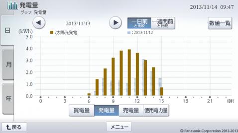 20131113hemsgraph.png