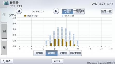 20131125hemsgraph.png