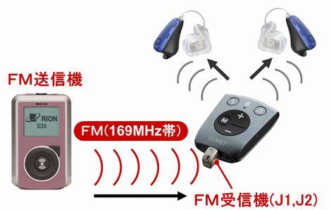 リオネット新防水補聴器10