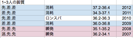 エリ女2013①