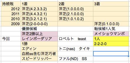 エリ女2013③
