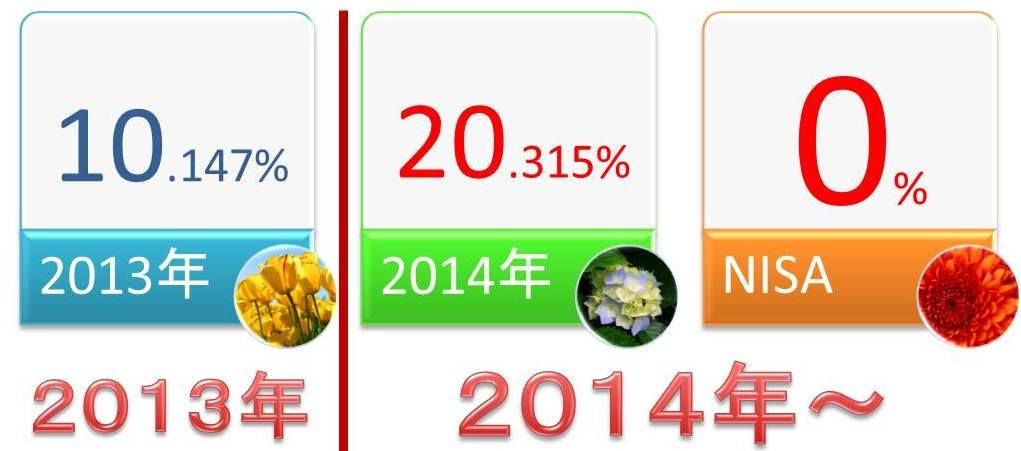 2014年からNISAの税率