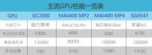 モバイル情報-GPU