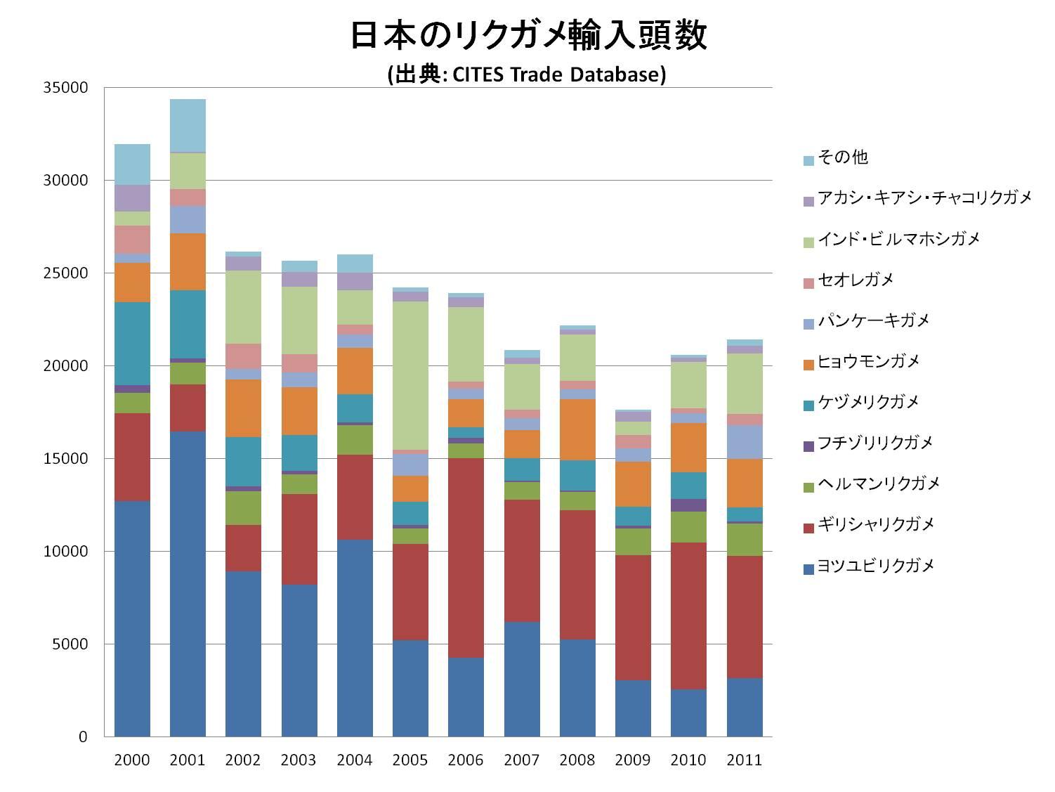 日本のリクガメの輸入頭数