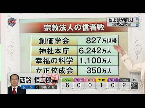 信者数 テレビ