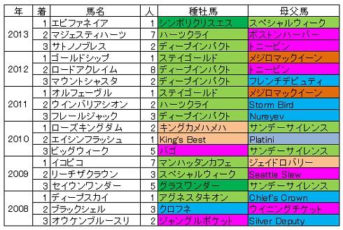 2014-09-28神戸新聞杯血統傾向