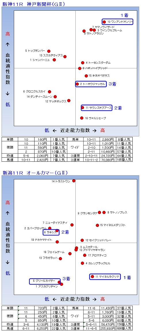 2014-09-28結果
