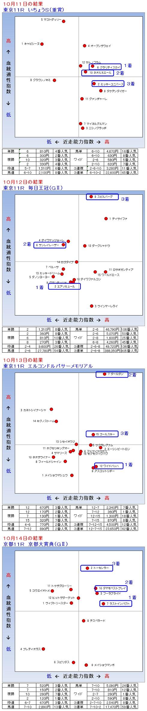 2014-10-11121314結果