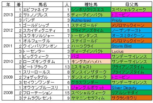 2014菊花賞血統傾向