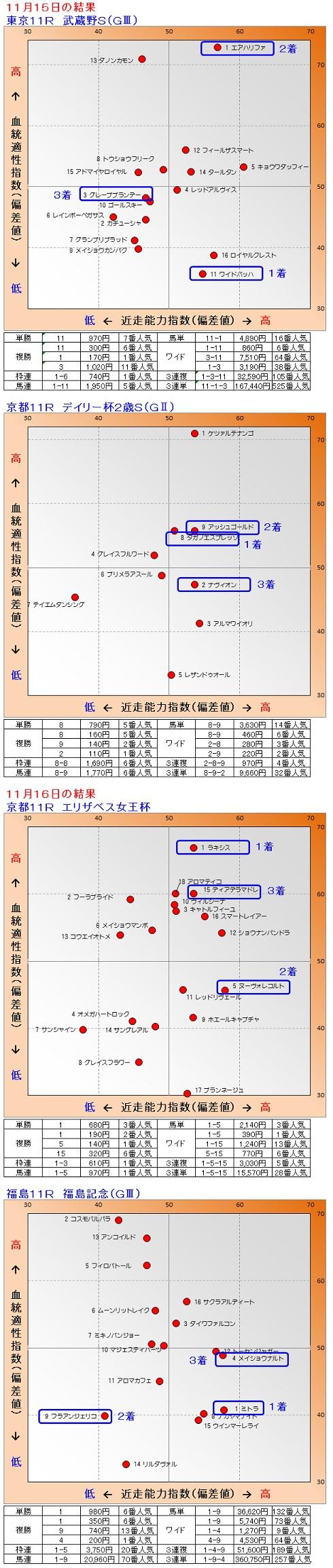2014-11-1516結果