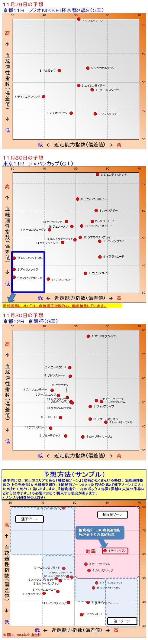 2014-11-2930予想2