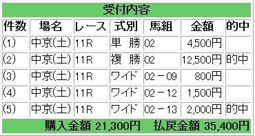 2014-12-20愛知杯馬券