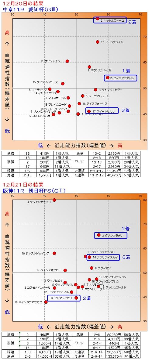 2014-12-2021結果