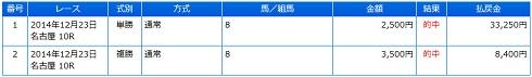 2014-12-23結果_名古屋GP