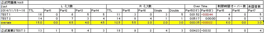公式問題集Vol6結果