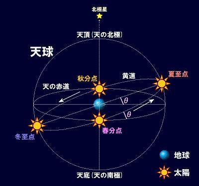 天球黄道図 celestial_sphere