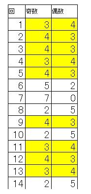 奇数偶数表1-14