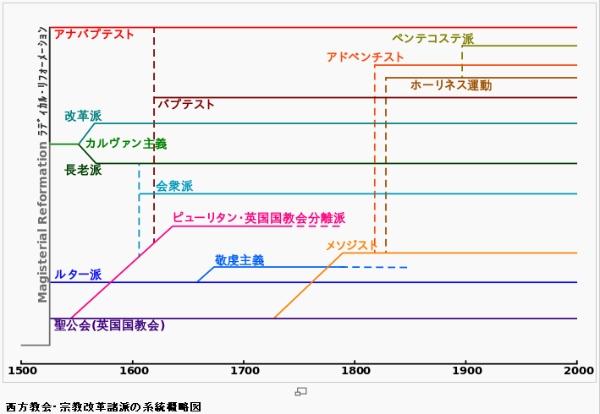赤い靴 プロテスタント系統概略図