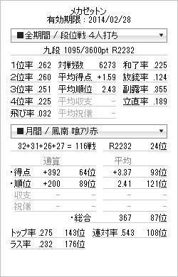 tenhou_prof_20140131.png