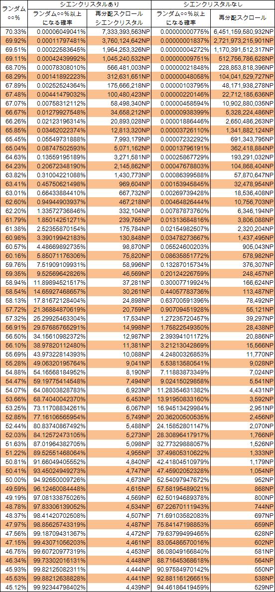 LV20-265のランダム○○%。