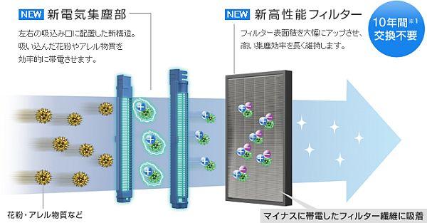 ダイキン式電気集塵の仕組み