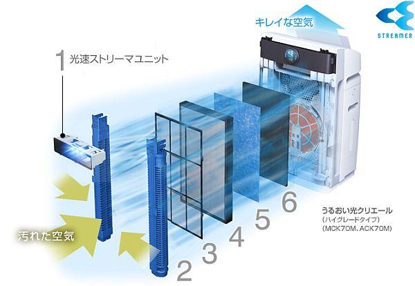 ダイキン電気集塵式空気清浄機