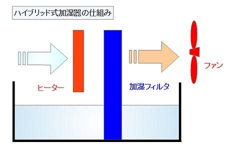 ハイブリッド式(加熱気化式)加湿器の仕組み