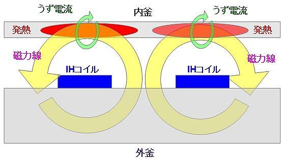 IH方式発熱の原理