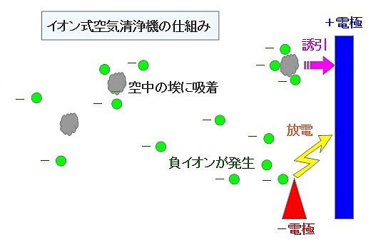 イオン式空気清浄機の仕組み