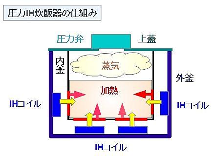 圧力IH炊飯器の仕組み